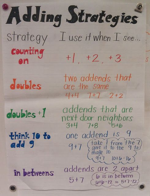 adding strategies anchor chart -  Facile flexible strategies