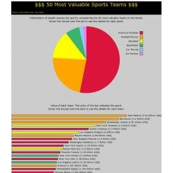 The 50 most valuable sport teams in the World, according to Forbes website.