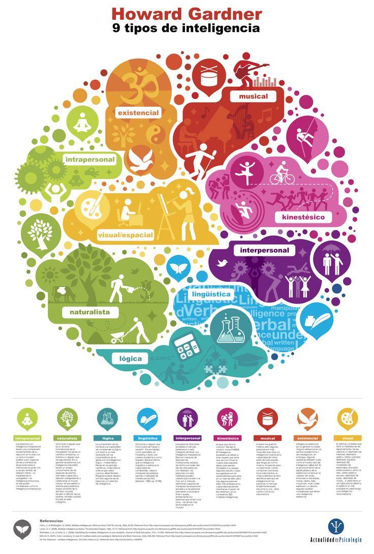Infografía sobre los nueve tipos de inteligencia de Howard Gardner