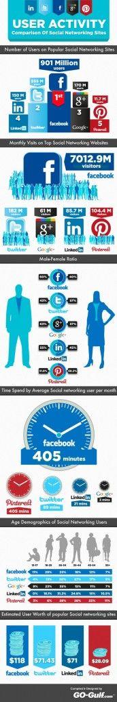 Facebook vs Twitter vs Google+ vs LinkedIn vs Pinterest: Socialnetwork, Social Media, User Activity, Activities, Social Networks, Socialmedia, Infographics