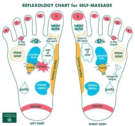 So this stuff really works for me. Kinda' crazy. Treat Your Feet to Reflexology - Redbook