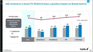 Mobile Ads Jump 145%, Driving 18% Rise In Internet Advertising