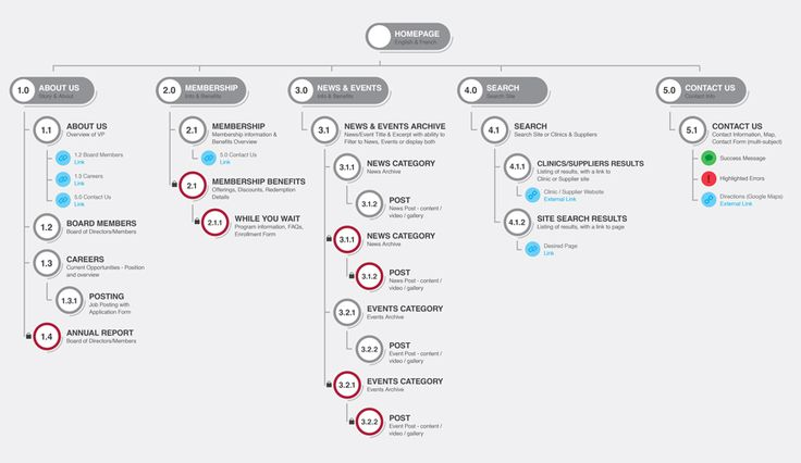 the 45 best ia sitemaps images on pinterest user flow ux