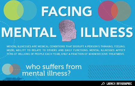 Mental illnesses are medical conditions that disrupt a person's thinking, feeling, mood, ability to relate to others and daily functions. Mental illnesses affect tens of millions of people each year, only a fraction of whom receive treatment. October 7 through 13 is #MentalIllness Awareness Week, take a look at this infographic to see how mental illness affects Americans. from GOOD