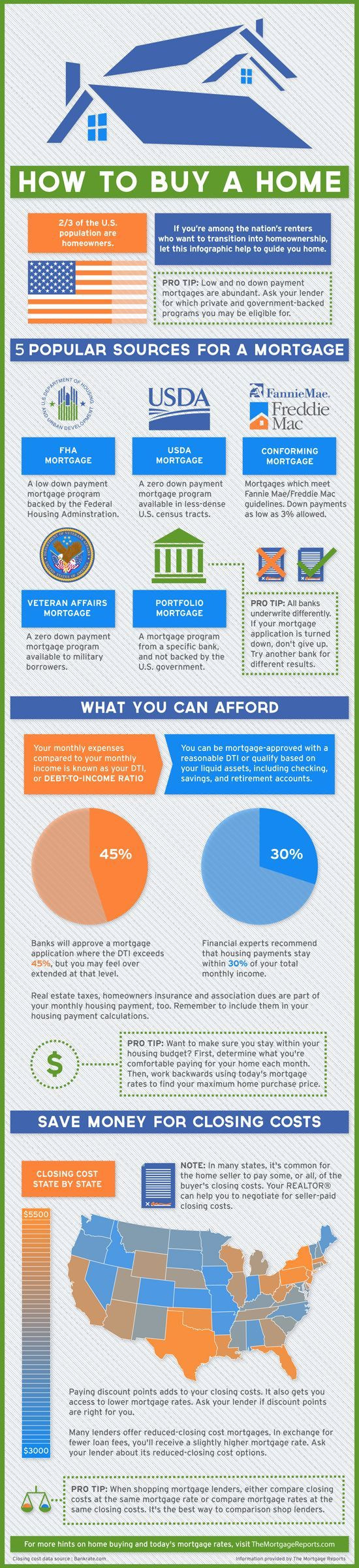 How To Buy A Home : Infographic via The Mortgage Reports buy a home buying your first home #homeowner