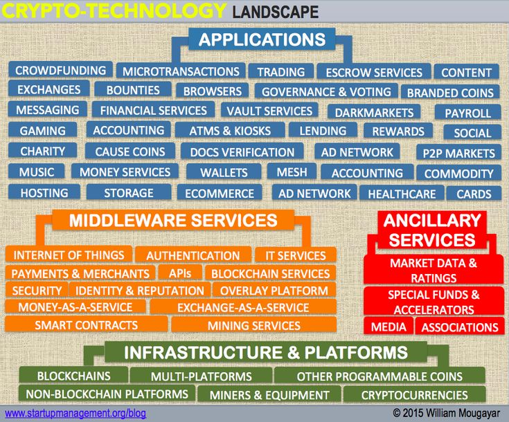 The Blockchain Market Map – AVC