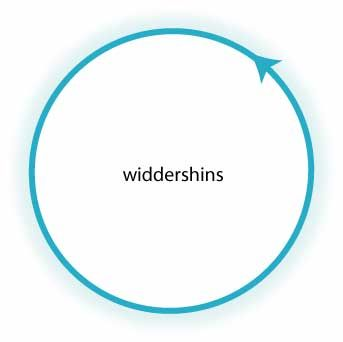 """Widdershins means """"against the sun"""" and in the Northern hemisphere is anti clockwise. (Clockwise in the Southern Hemisphere). In the Northern Hemisphere circles are dismissed widdershins."""