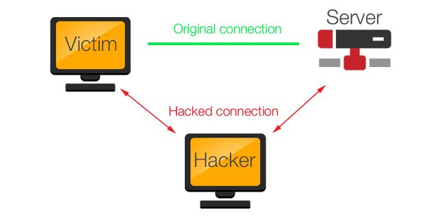 Arp-Spoofing The most dangerous attack !! What is the?