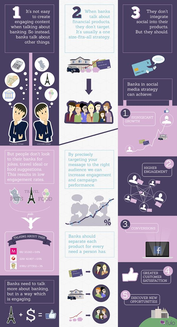 An infographic for a bank.  Published: September 17, 2013