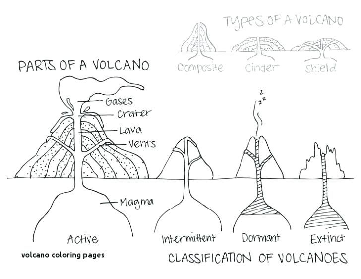 Erupting Volcano Coloring Pages Eruption Volcanic Page Art Best