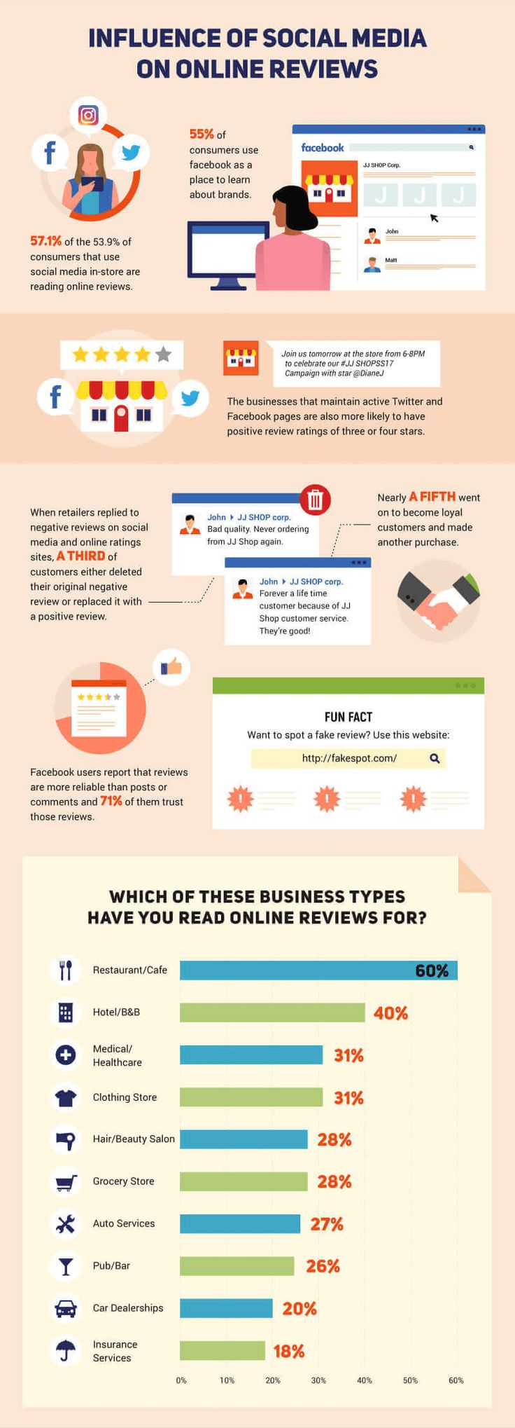 If you own a business, this infographic will help you to understand how consumers read and use online review sites. These stats may help you to grasp the importance of reviews and give ideas how to use them to boost your business or avoid downfalls. The infographic does not focus on any particular industry, but if you're someone who bases decisions on facts, you may find it useful and inspiring.