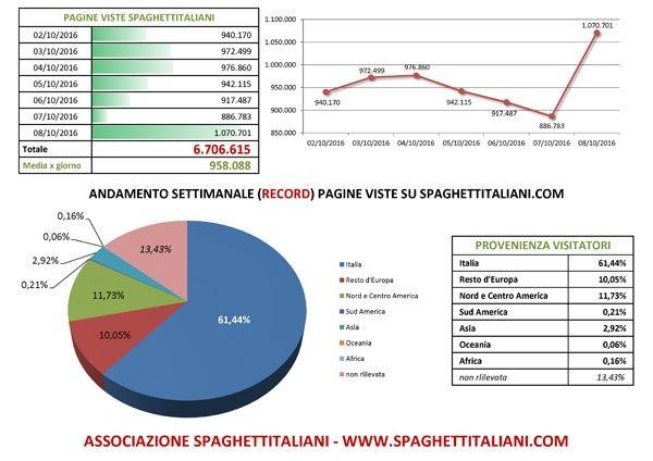 Andamento settimanale RECORD di pagine viste su spaghettitaliani.com dal giorno 02/10/2016 al 08/10/2016 con 6.706.615 pagine viste settimanali, e RECORD GIORNALIERO con 1.070.701 pagine viste in 24 ore nel giorno 08/10
