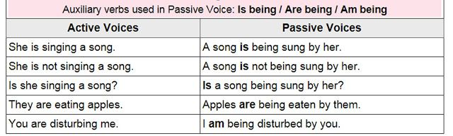 Active And Passive Voice Rules Present Continuous Tense With