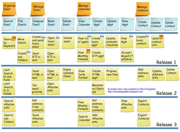 User Story Mapping Series   * How to Create a User Story Map  * How to Prioritize a User Story Map  * Tips for Facilitating a User Story M...