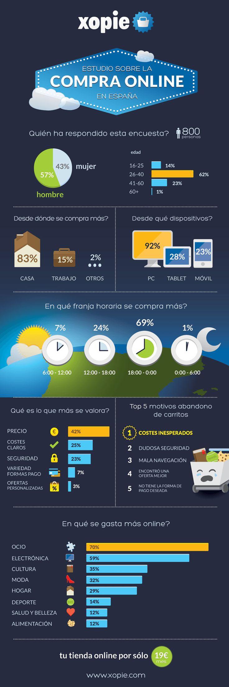 """Estudio sobre compra """"on line"""" en España por #xopie #EntreTodosPodemos #Infografía"""
