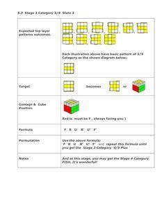 Minimum formula for 3 x3x3 rubik cube solution - last layer permutation