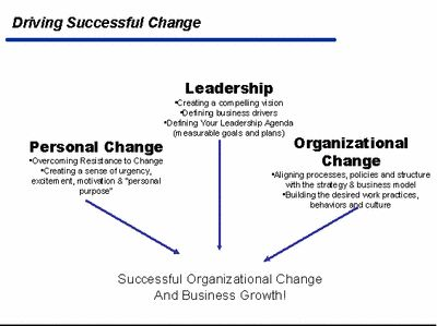 strategies by apple for successful change Successful change efforts seem to be those where these choices both are internally consistent and fit some key situational variables 3 selecting a change strategy, based on the previous analysis, that specifies the speed of change, the amount of preplanning, and the degree of involvement of others.