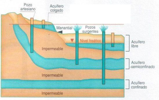 tipos de aguas subterraneas