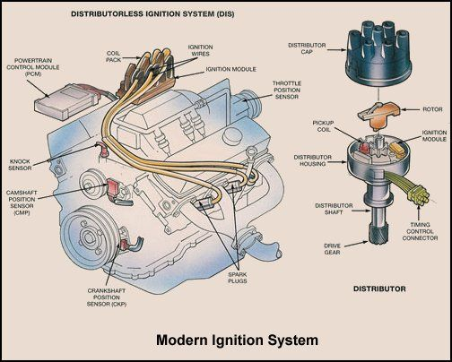 Automotive Engine Wiring Diagram : Basic car parts diagram ignition system overview