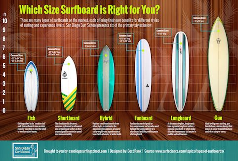 Types of surfboards: Shortboard, big wave gun surfboards, longboard surfboard, fish surfboard, longboard surfboard, fish surfboard, fun surfboard, standup paddleboard, sup, learn how to surf, surf lessons, group surf lessons, surf camps.