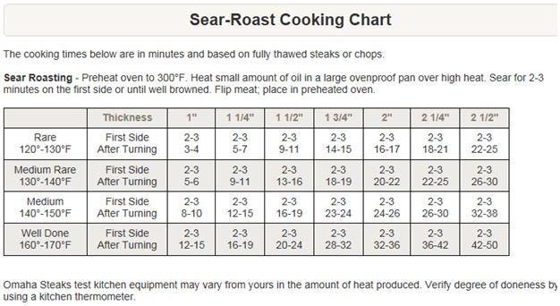 Omaha steaks cooking chart meats pinterest omaha steaks