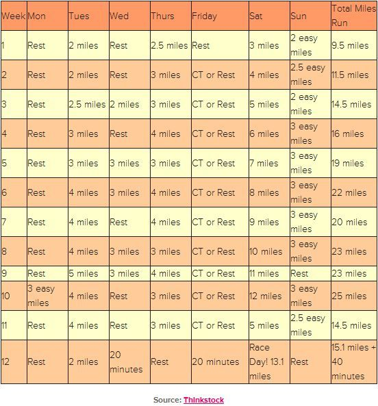 Best 1/2 marathon training schedule I've seen!