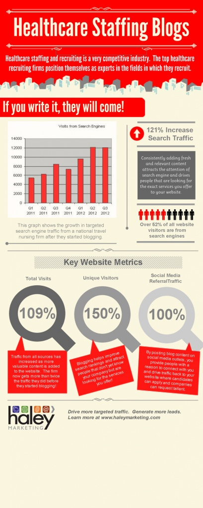 Fantastic infograph on the impact (and results!) of blogging for healthcare staffing firms.