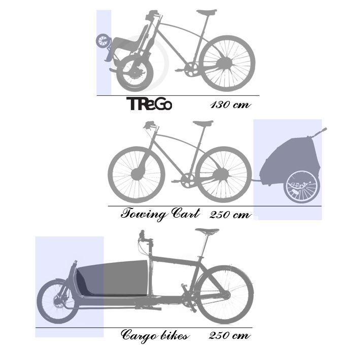 Benefits — TReGo, upgrade your bike
