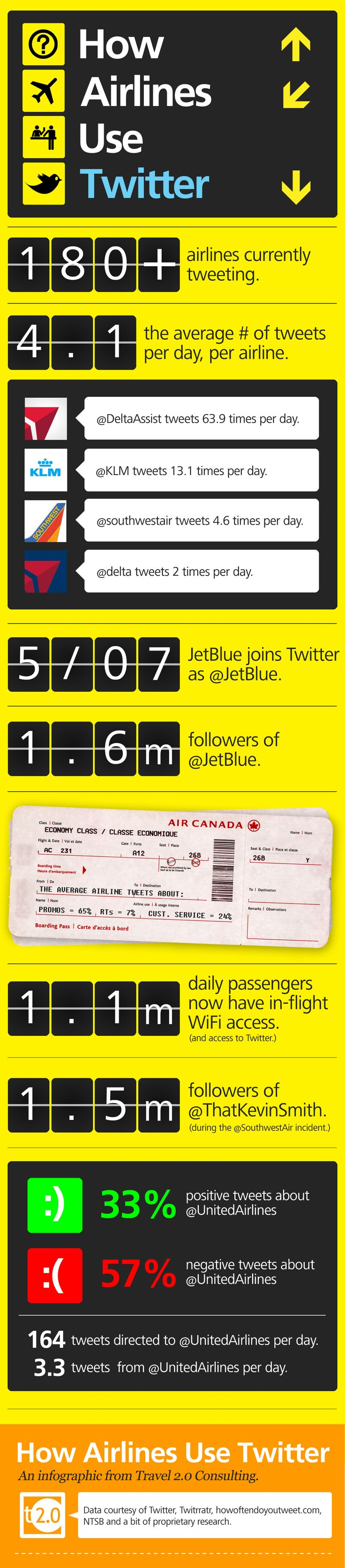 How Airlines use twitter! #infographics