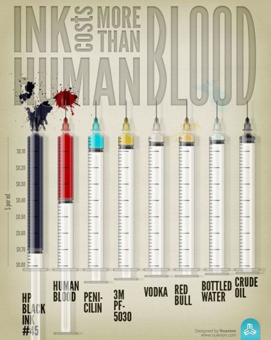 The Cost Of Ink