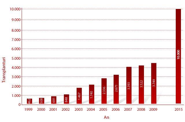 Conform statisticilor realizate de World Marrow Donor Association Cord Blood Banks/ Registries, Annual Report 2009, s-au realizat peste 20 000 de transplanturi in perioada 1988-2009.