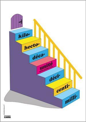L'escalier : un tableau de conversion moderne - Les clés de la classe