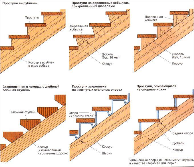 Деревянная лестница в загородном доме: из какой породы дерева сделать