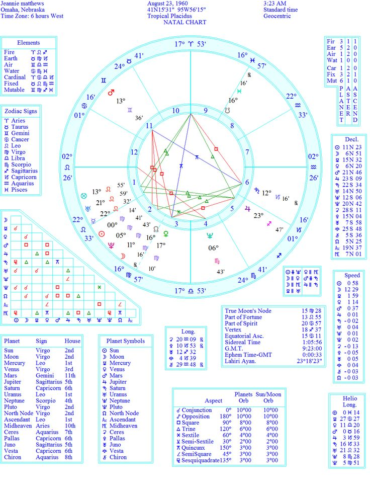 """This is my astrology wheel. Everyone has 12 """"houses"""" in ..."""