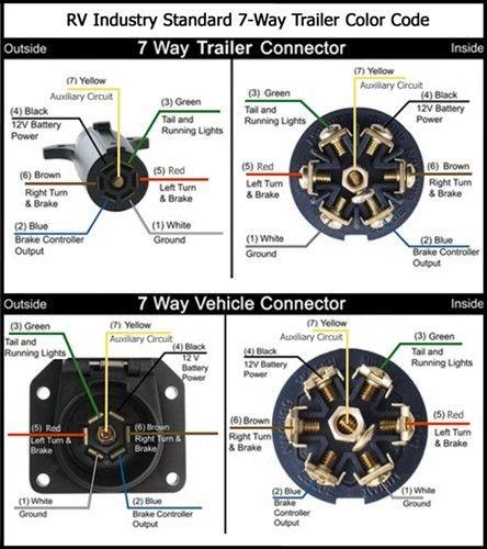 13 best trailer construction images on pinterest building rh pinterest com Electric Trailer Brake Wiring Diagrams 7 Blade Trailer Wiring Diagram