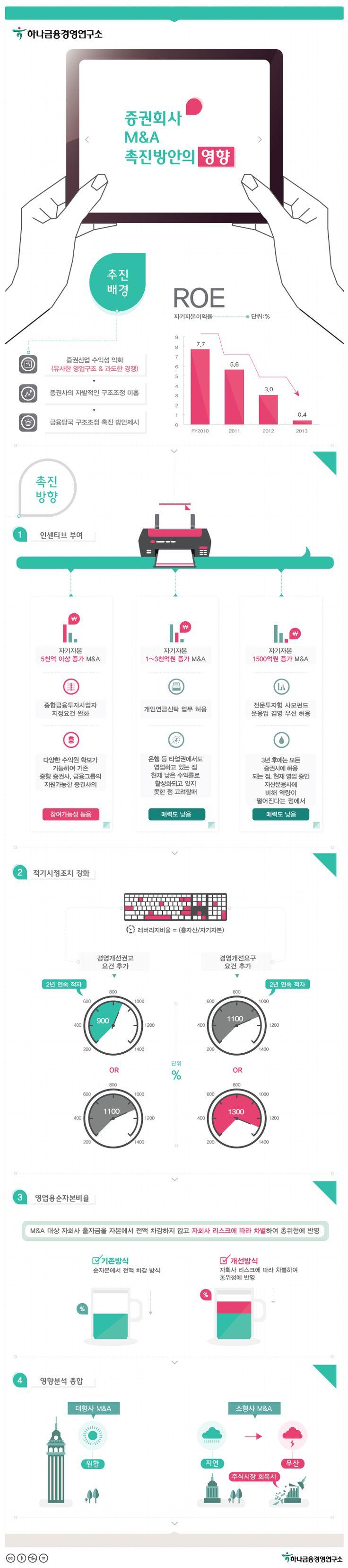 [인포그래픽] 증권회사의 M&A 촉진방안의 영향은? #M&A / #Infographic ⓒ 비주얼다이브 무단 복사·전재·재배포…