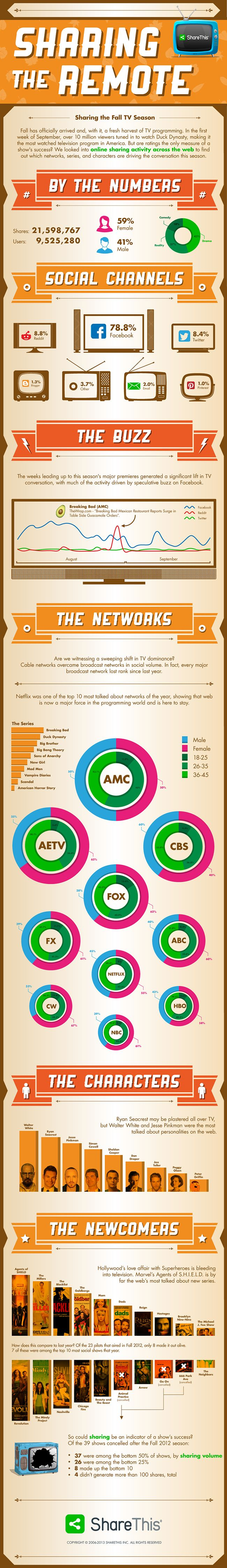 Our newest infographic on Fall TV sharing trends! http://shar.es/KyFFG: Shared Trends, Social Stuff, Fall Tv, Fall Premier, Seasons Tv, Online Social, Newest Infographic, Social Activities, Seasons Finals