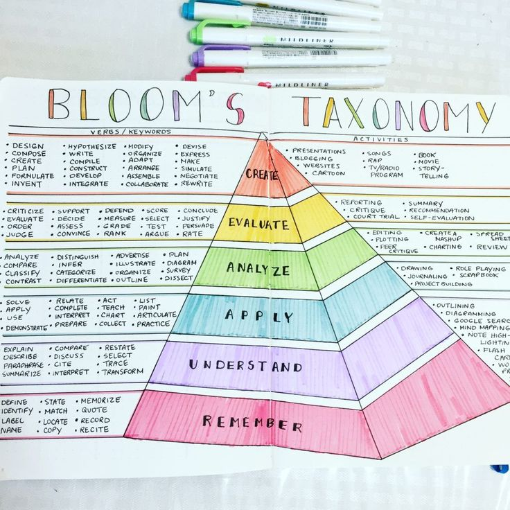 My Bloom's Taxonomy page! This page is one of my favorites because this will be so helpful in writing out and modifying lesson plans.