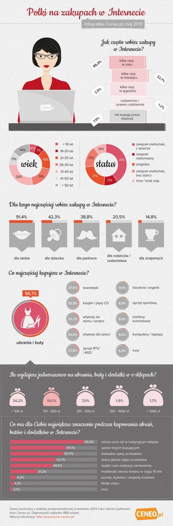 Polki przekonują się do zakupów w Internecie- preser.pl #infografika #preser #internet