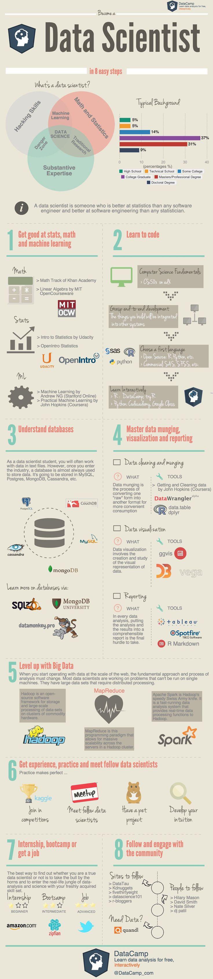 Become a Data Scientist in 8 Easy Steps #infographic #Data #DataScientist