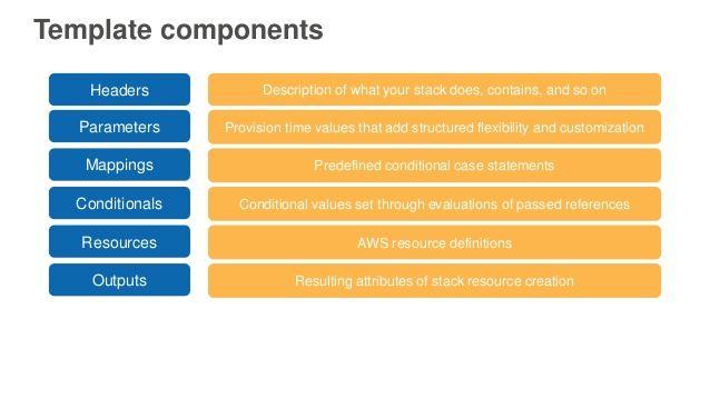 Cloudform  Template components