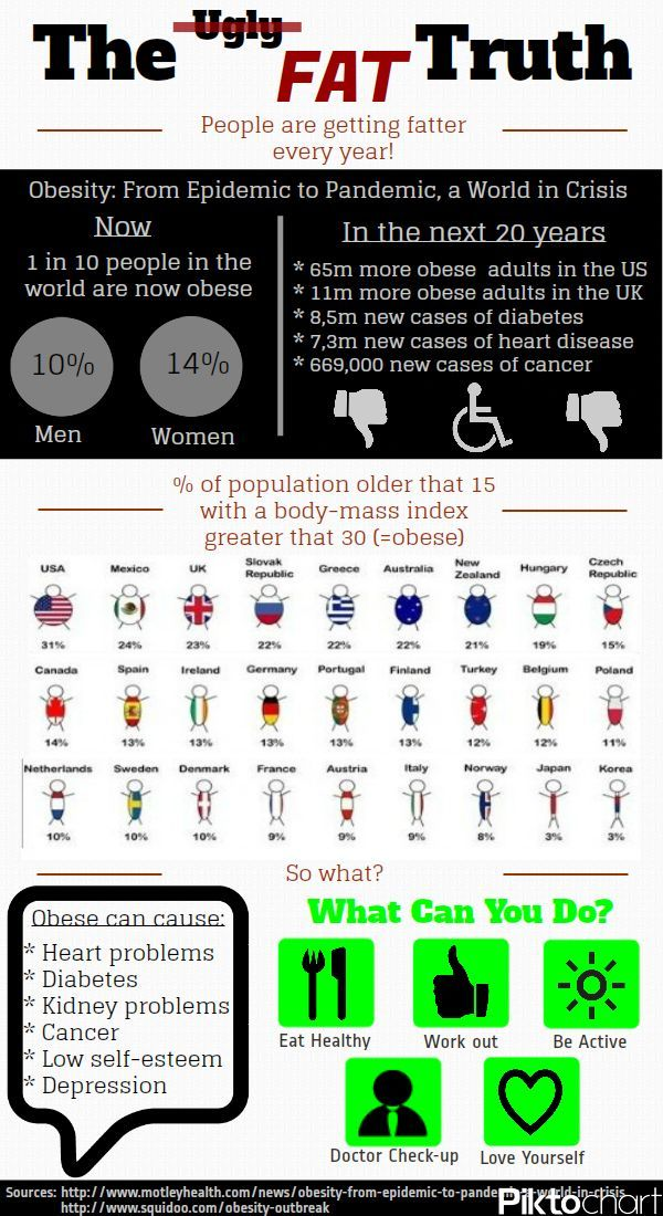 Infographics: Obesity Facts and % per country - Facts and Statistics