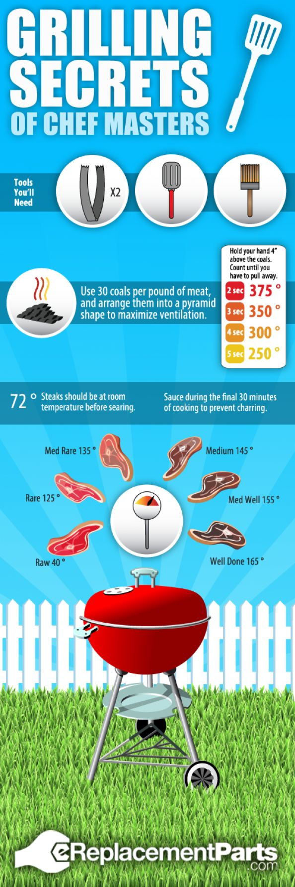 Grilling Secrets of Chef Masters Infographic - BBQ