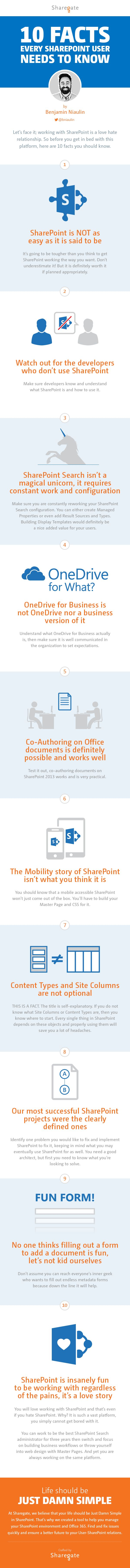 10 Facts Every SharePoint User needs to know [Infographic]