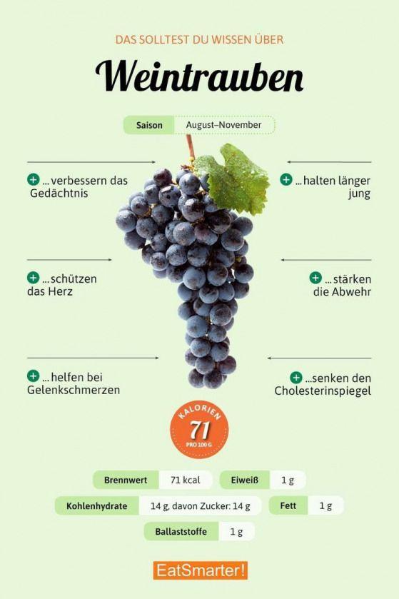 Das solltest du über Weintrauben wissen #dietwork…