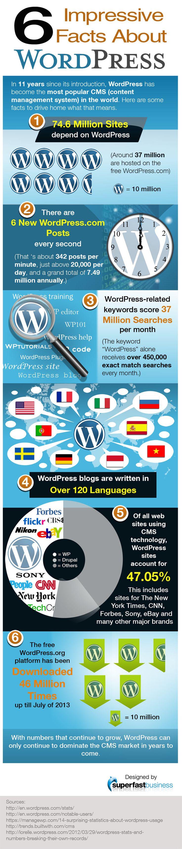 6 impressive wordpress facts #wordpress