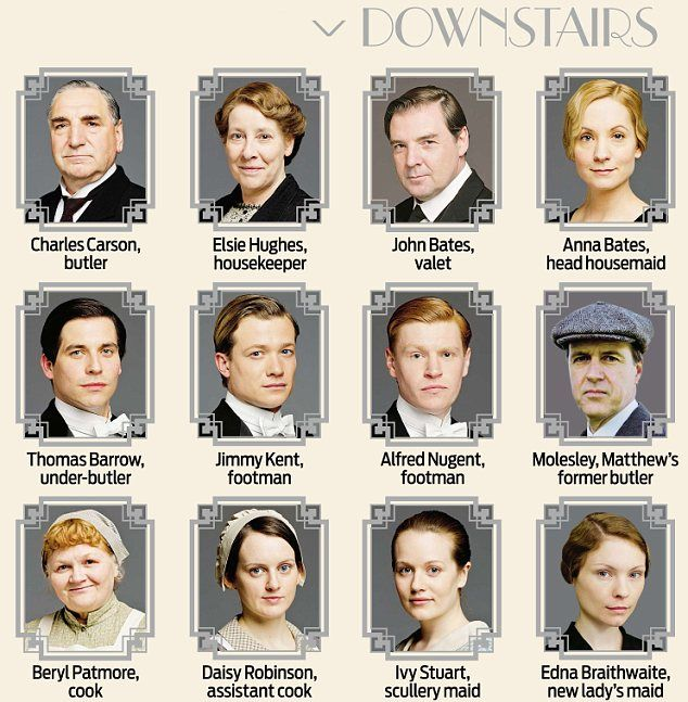 Who's who at Downton Abbey (downstairs) -- the characters who manage the Crawley household...some loyal, some not so loyal...some keep the family secrets, some don't...never a dull moment at any rate.