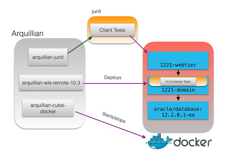27 best software architecture diagrams images on pinterest for Java 7 architecture