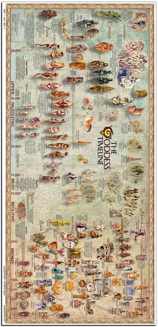 Goddess timeline, ancient world religion, mythology, sacred feminine - Pinned by The Mystic's Emporium on Etsy