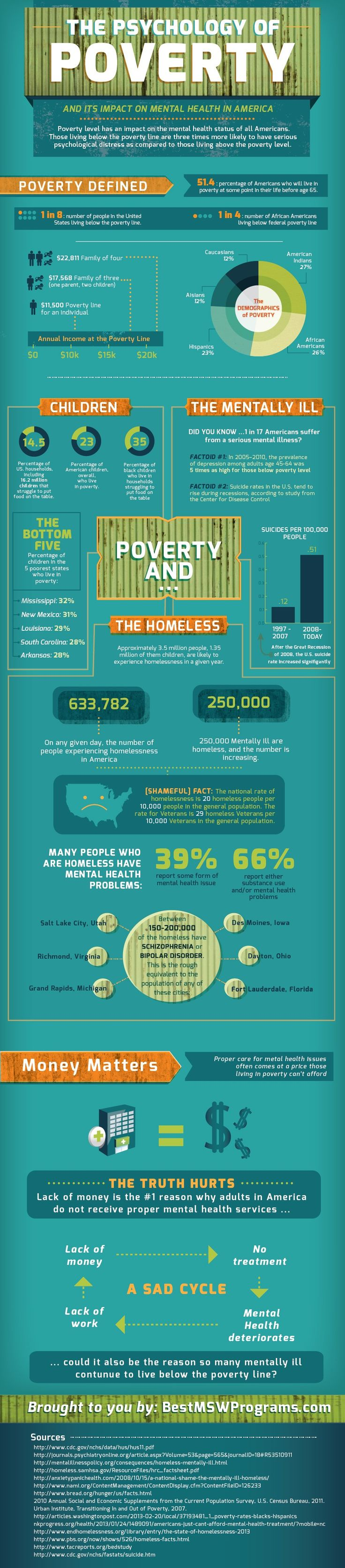 The Psychology of Poverty And Its Impact On #MentalHealth #infographic
